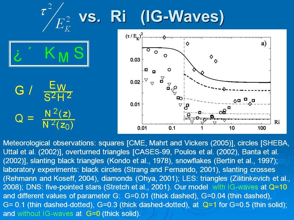 vs. Ri (IG-Waves) vs. Ri (IG-Waves) Meteorological observations: squares [CME, Mahrt and Vickers (2005)], circles [SHEBA, Uttal et al. (2002)], overtu
