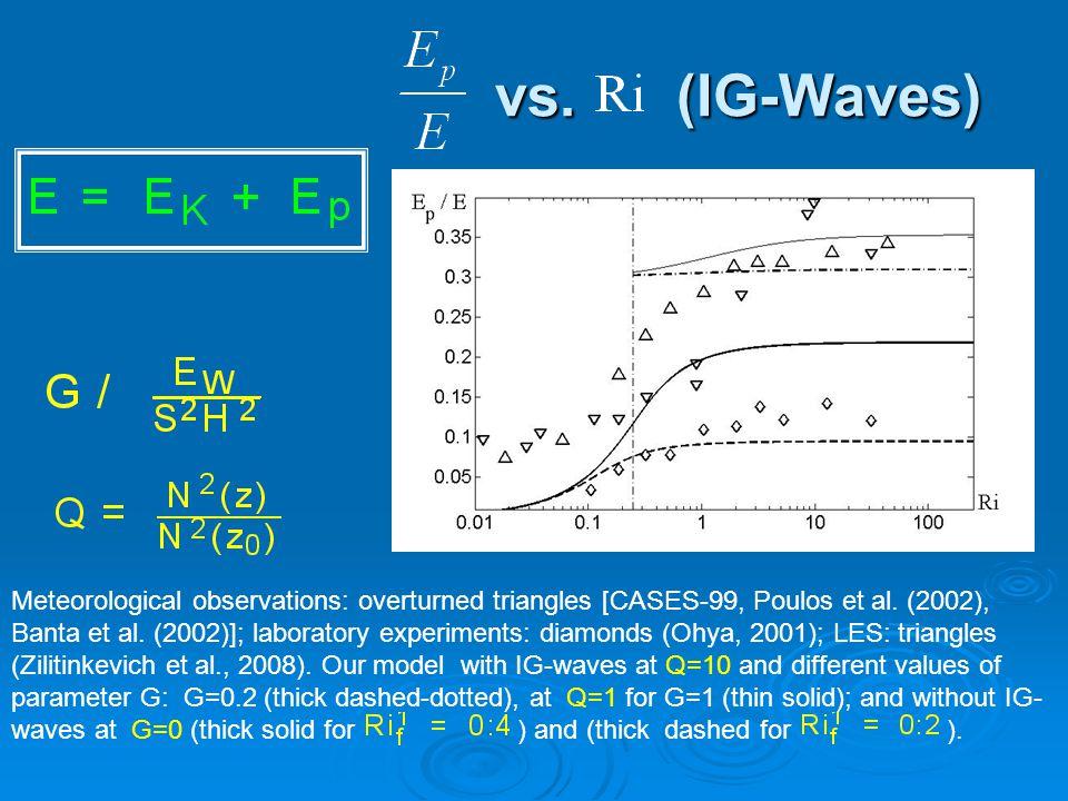 vs. (IG-Waves) vs. (IG-Waves) Meteorological observations: overturned triangles [CASES-99, Poulos et al. (2002), Banta et al. (2002)]; laboratory expe