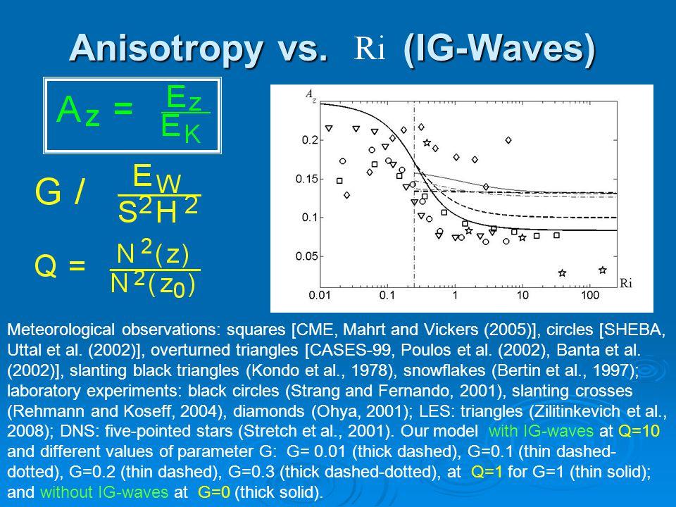 Anisotropy vs. (IG-Waves) Meteorological observations: squares [CME, Mahrt and Vickers (2005)], circles [SHEBA, Uttal et al. (2002)], overturned trian