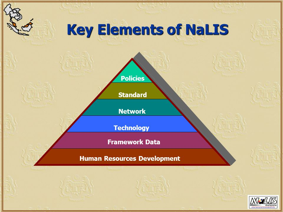 Key Elements of NaLIS Human Resources Development Framework Data Standard Network Technology Policies