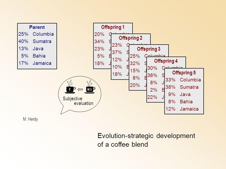 Parent 25% Columbia 40% Sumatra 13% Java 5% Bahia 17% Jamaica Offspring 1 20% Columbia 34% Sumatra 23% Java 5% Bahia 18% Jamaica Offspring 2 23% Columbia 37% Sumatra 12% Java 10% Bahia 18% Jamaica Offspring 3 25% Columbia 32% Sumatra 15% Java 8% Bahia 20% Jamaica Offspring 4 30% Columbia 38% Sumatra 8% Java 2% Bahia 22% Jamaica Offspring 5 33% Columbia 38% Sumatra 9% Java 8% Bahia 12% Jamaica Subjective evaluation E N 3 Evolution-strategic development of a coffee blend M.