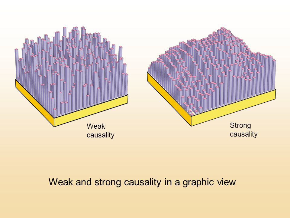 Weak and strong causality in a graphic view Weak causality Strong causality