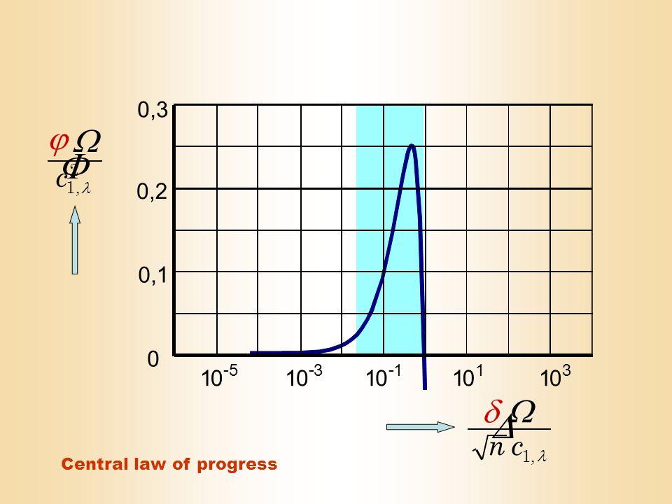 - 5 - 3 - 131 0 0,2 0,1 0,3 1010101010 2,1   c ,1 cn   Central law of progress