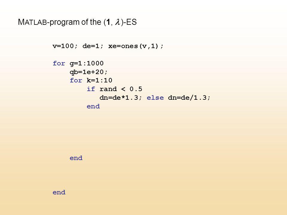 M ATLAB -program of the (1,  )-ES v=100; de=1; xe=ones(v,1); for g=1:1000 qb=1e+20; for k=1:10 if rand < 0.5 dn=de*1.3; else dn=de/1.3; end end end