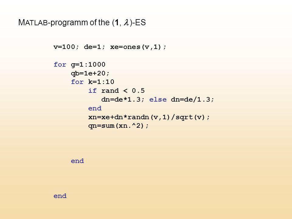M ATLAB -programm of the (1,  )-ES v=100; de=1; xe=ones(v,1); for g=1:1000 qb=1e+20; for k=1:10 if rand < 0.5 dn=de*1.3; else dn=de/1.3; end xn=xe+dn*randn(v,1)/sqrt(v); qn=sum(xn.^2); end end
