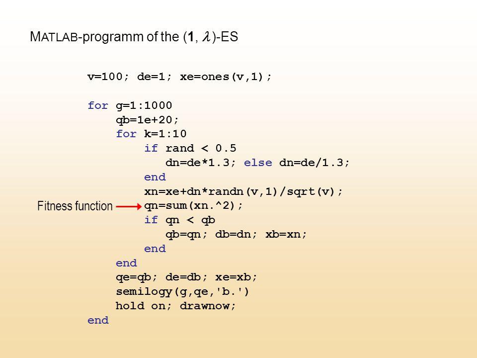 M ATLAB -programm of the (1,  )-ES v=100; de=1; xe=ones(v,1); for g=1:1000 qb=1e+20; for k=1:10 if rand < 0.5 dn=de*1.3; else dn=de/1.3; end xn=xe+dn*randn(v,1)/sqrt(v); qn=sum(xn.^2); if qn < qb qb=qn; db=dn; xb=xn; end qe=qb; de=db; xe=xb; semilogy(g,qe, b. ) hold on; drawnow; end Fitness function