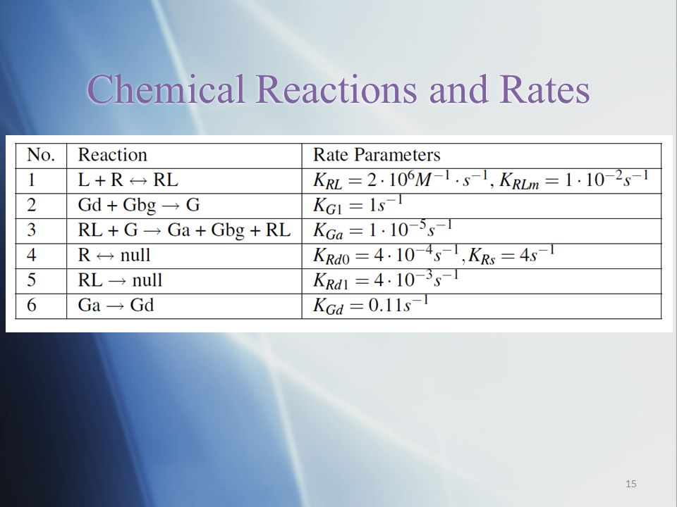 Chemical Reactions and Rates 15