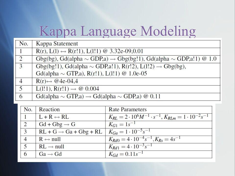 Kappa Language Modeling