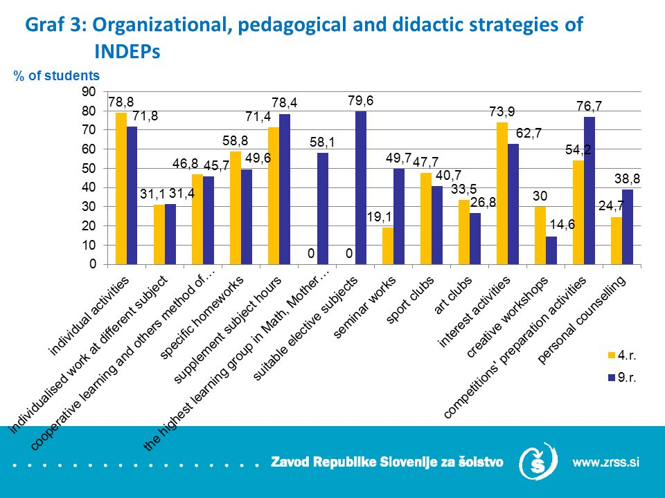 Graf 4: Typical G/T organizational, pedagogical and didactics' strategies implemented in INDEPs