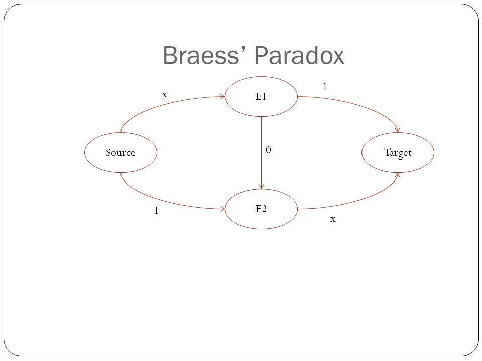 Braess' Paradox SourceTarget 1 x E2 E1 x 1 0