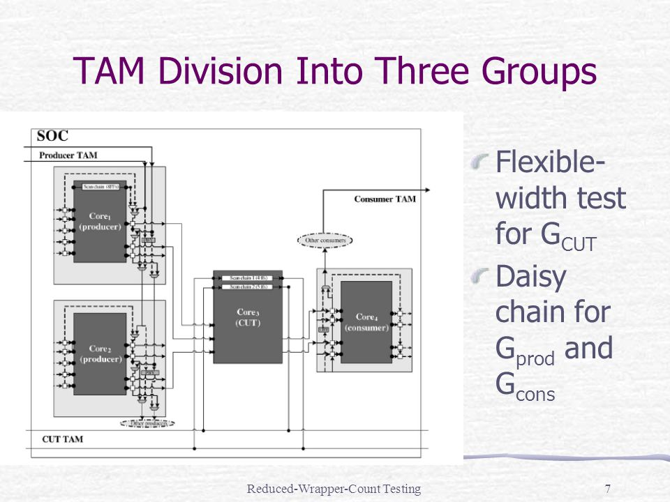 Reduced-Wrapper-Count Testing7 TAM Division Into Three Groups Flexible- width test for G CUT Daisy chain for G prod and G cons