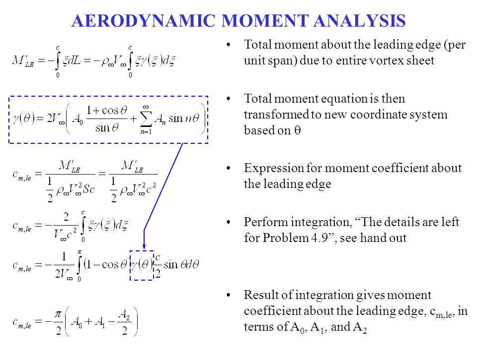 AERODYNAMIC MOMENT ANALYSIS Total moment about the leading edge (per unit span) due to entire vortex sheet Total moment equation is then transformed t