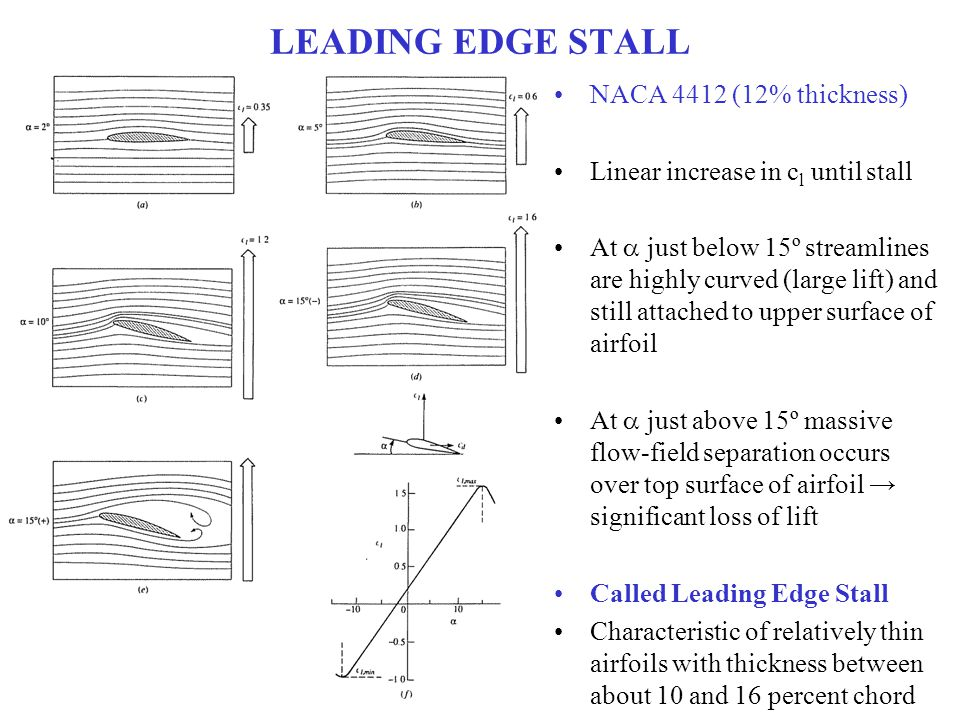 LEADING EDGE STALL NACA 4412 (12% thickness) Linear increase in c l until stall At  just below 15º streamlines are highly curved (large lift) and sti