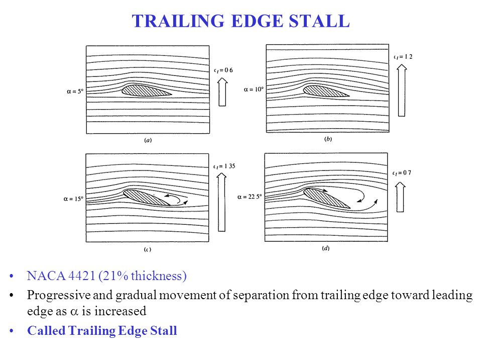 TRAILING EDGE STALL NACA 4421 (21% thickness) Progressive and gradual movement of separation from trailing edge toward leading edge as  is increased