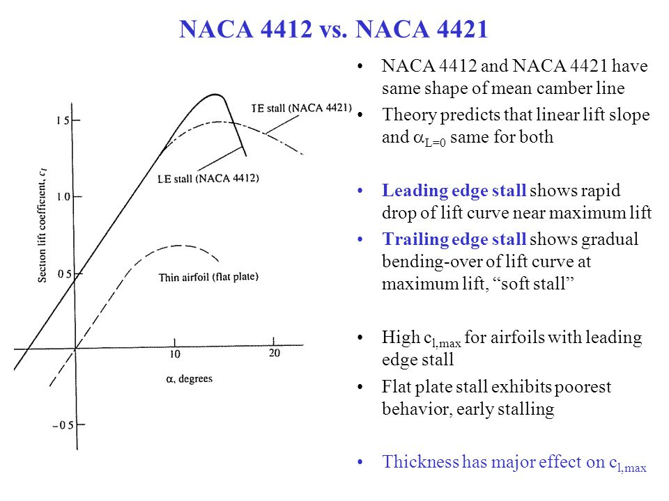 NACA 4412 vs. NACA 4421 NACA 4412 and NACA 4421 have same shape of mean camber line Theory predicts that linear lift slope and  L=0 same for both Lea