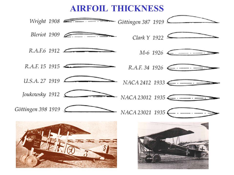 AIRFOIL THICKNESS