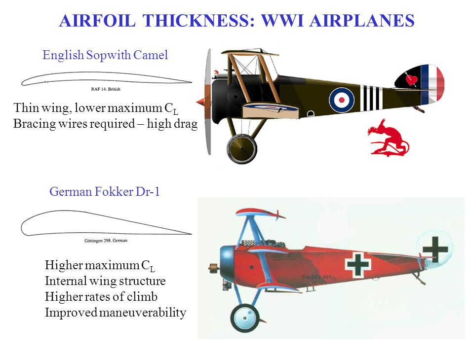 AIRFOIL THICKNESS: WWI AIRPLANES English Sopwith Camel German Fokker Dr-1 Higher maximum C L Internal wing structure Higher rates of climb Improved ma