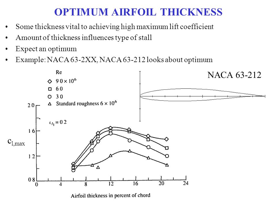 OPTIMUM AIRFOIL THICKNESS Some thickness vital to achieving high maximum lift coefficient Amount of thickness influences type of stall Expect an optim