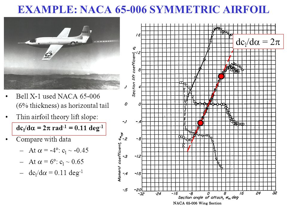SUMMARY: SYMMETRIC AIRFOILS Total moment about the leading edge (per unit span) due to entire vortex sheet Total moment equation is then transformed to new coordinate system based on  After performing integration (see hand out, or Problem 4.4), resulting moment coefficient about leading edge is –  /2 Can be re-written in terms of the lift coefficient Moment coefficient about the leading edge can be related to the moment coefficient about the quarter-chord point Center of pressure is at the quarter-chord point for a symmetric airfoil
