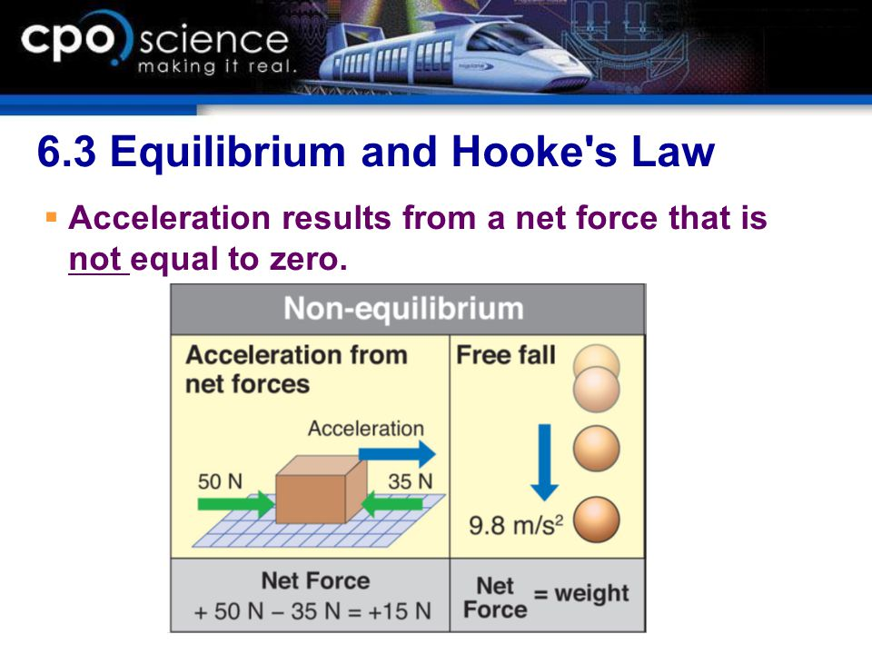 6.3 Equilibrium and Hooke's Law  Acceleration results from a net force that is not equal to zero.