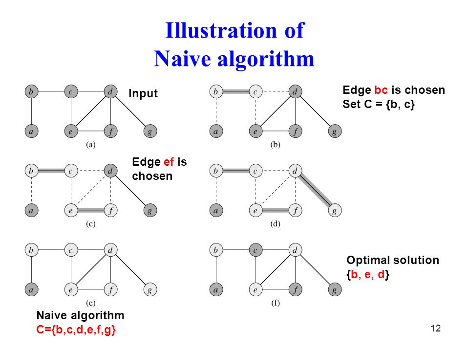 12 Illustration of Naive algorithm Input Edge bc is chosen Set C = {b, c} Edge ef is chosen Optimal solution {b, e, d} Naive algorithm C={b,c,d,e,f,g}