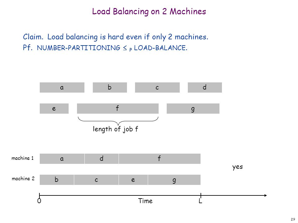 29 Machine 2 Machine 1adf bceg yes Load Balancing on 2 Machines Claim.
