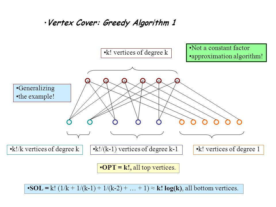 Vertex Cover: Greedy Algorithm 1 k. vertices of degree k Generalizing the example.