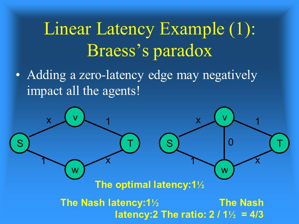 Linear Latency Example (1): Braess's paradox Adding a zero-latency edge may negatively impact all the agents.