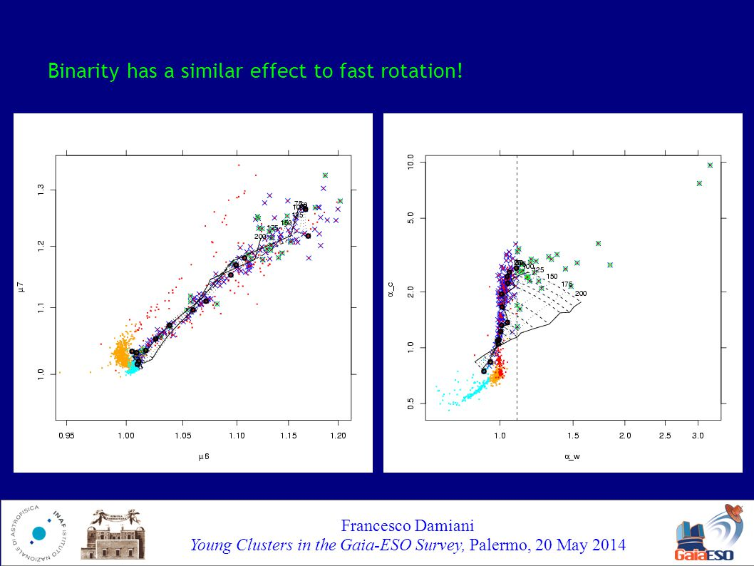 Francesco Damiani Young Clusters in the Gaia-ESO Survey, Palermo, 20 May 2014 Binarity has a similar effect to fast rotation!