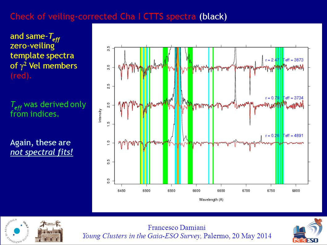 Francesco Damiani Young Clusters in the Gaia-ESO Survey, Palermo, 20 May 2014 Check of veiling-corrected Cha I CTTS spectra (black) and same-T eff zero-veiling template spectra of  2 Vel members (red).