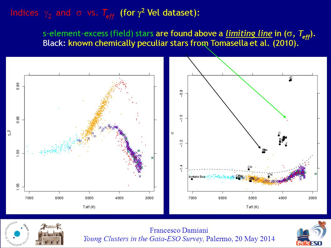 Francesco Damiani Young Clusters in the Gaia-ESO Survey, Palermo, 20 May 2014...but what about NGC6705.