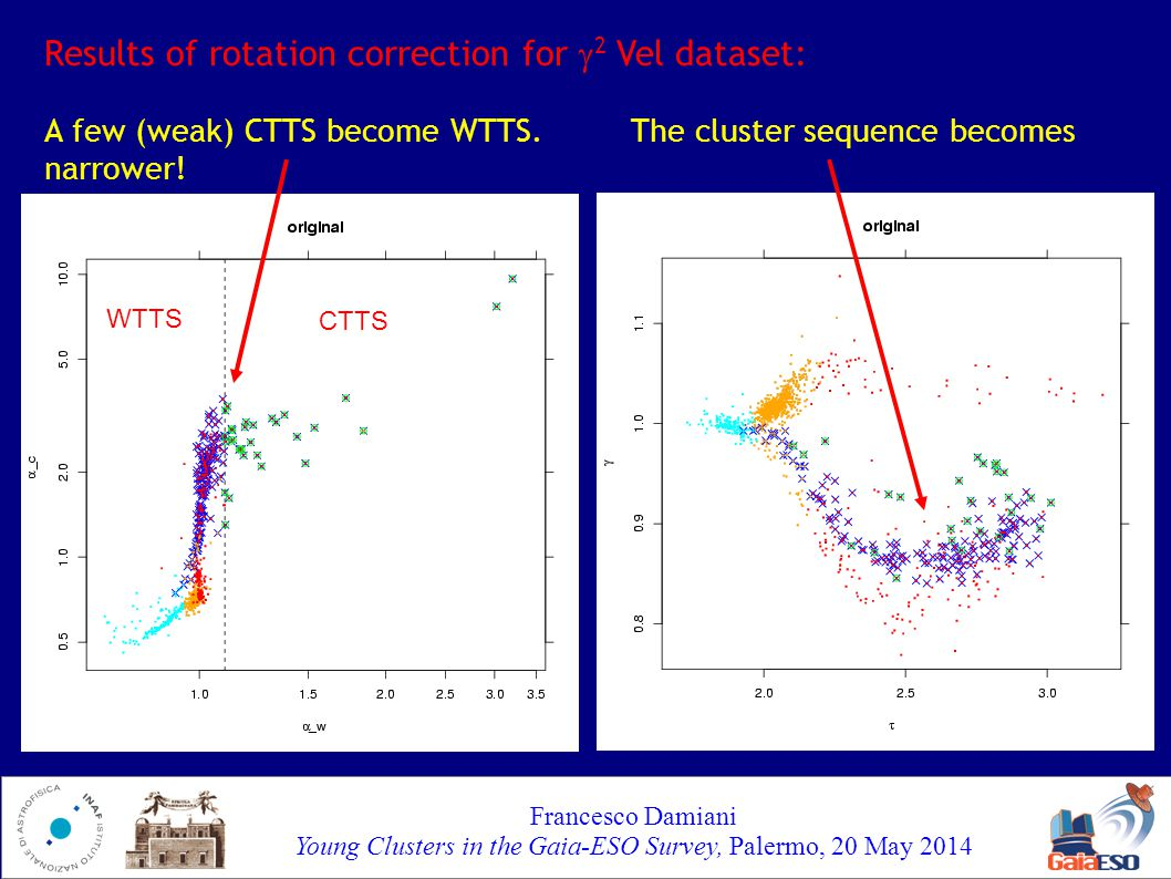 Francesco Damiani Young Clusters in the Gaia-ESO Survey, Palermo, 20 May 2014 Results of rotation correction for  2 Vel dataset: A few (weak) CTTS become WTTS.