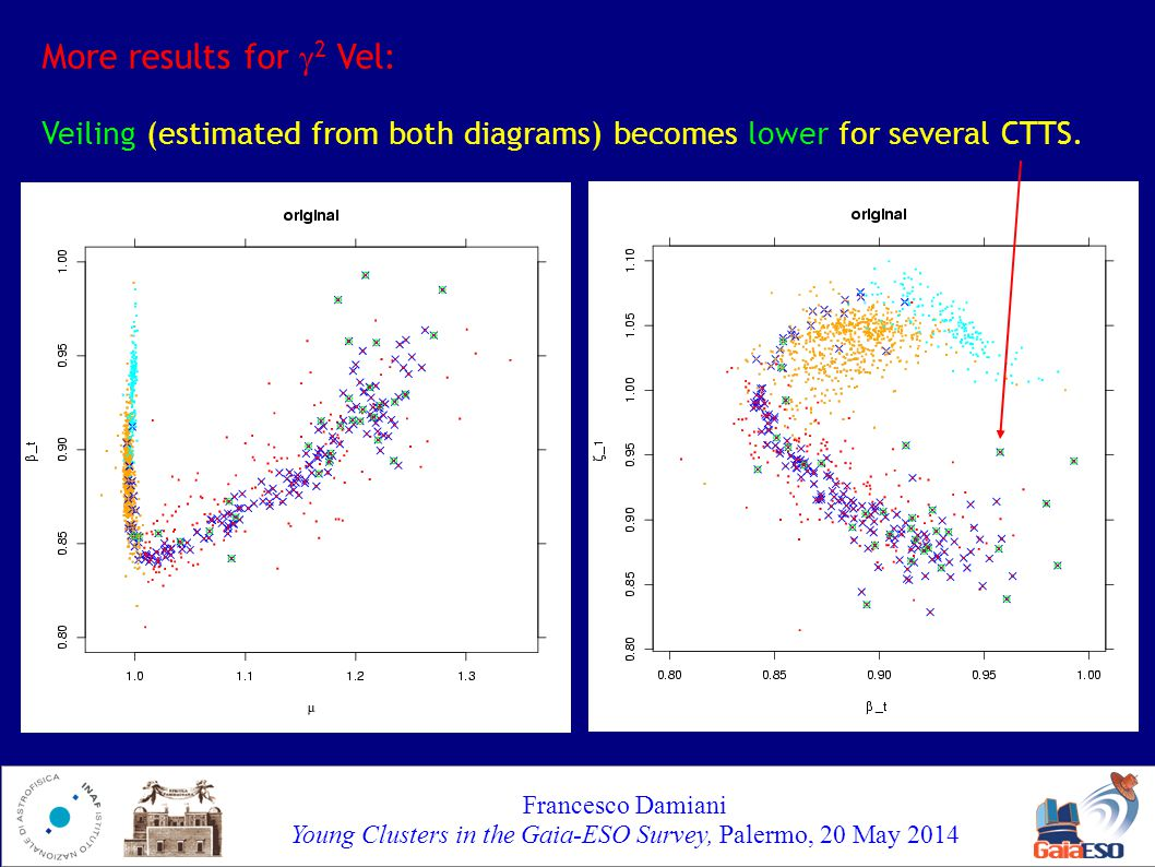 Francesco Damiani Young Clusters in the Gaia-ESO Survey, Palermo, 20 May 2014 More results for  2 Vel: Less evidence for differential reddening in (V-I,  ).