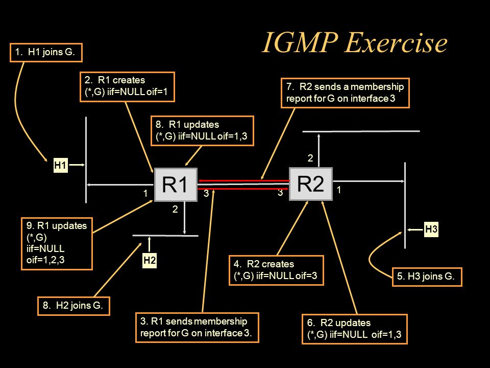 IGMP Exercise R1 2 R2 3 3 2 1 1 3. R1 sends membership report for G on interface 3.