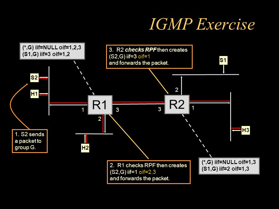 IGMP Exercise R1 2 H1 H2 R2 3 3 2 H3 1 1 S1S2 (*,G) iif=NULL oif=1,2,3 (S1,G) iif=3 oif=1,2 (*,G) iif=NULL oif=1,3 (S1,G) iif=2 oif=1,3 3.