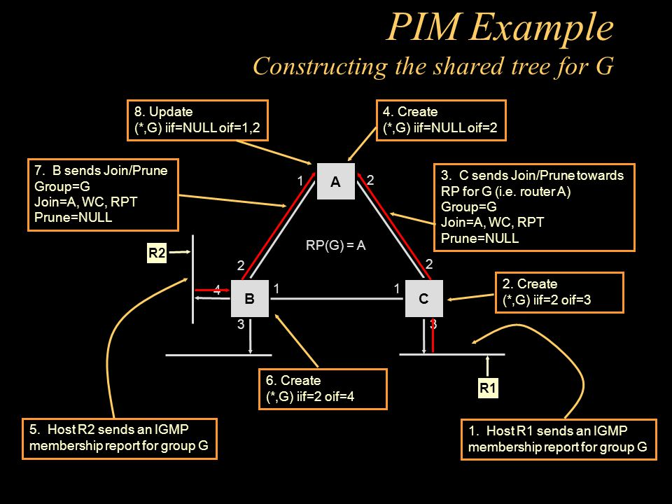 PIM Example Constructing the shared tree for G 2. Create (*,G) iif=2 oif=3 4.