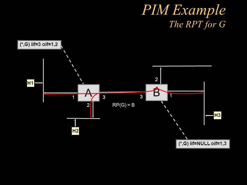 PIM Example The RPT for G A 2 H1 H2 B 3 3 2 H3 1 1 (*,G) iif=3 oif=1,2 (*,G) iif=NULL oif=1,3 RP(G) = B