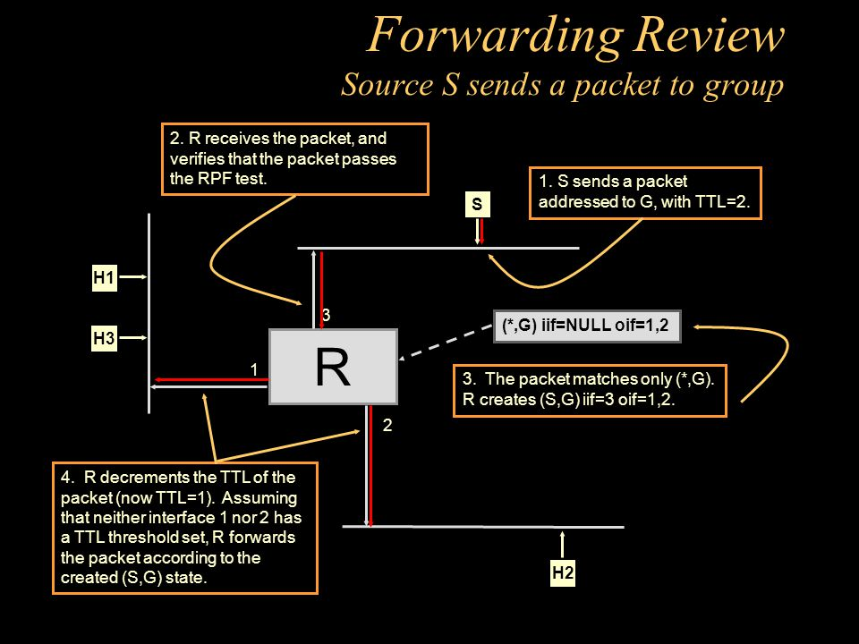 Forwarding Review Source S sends a packet to group R 1 2 H1 H2 H3 (*,G) iif=NULL oif=1,2 3 S 4.