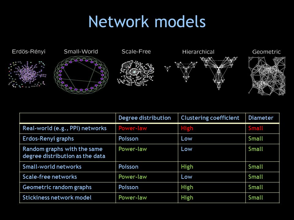 Network models Degree distributionClustering coefficientDiameter Real-world (e.g., PPI) networksPower-lawHighSmall Erdos-Renyi graphsPoissonLowSmall Random graphs with the same degree distribution as the data Power-lawLowSmall Small-world networksPoissonHighSmall Scale-free networksPower-lawLowSmall Geometric random graphsPoissonHighSmall Stickiness network modelPower-lawHighSmall