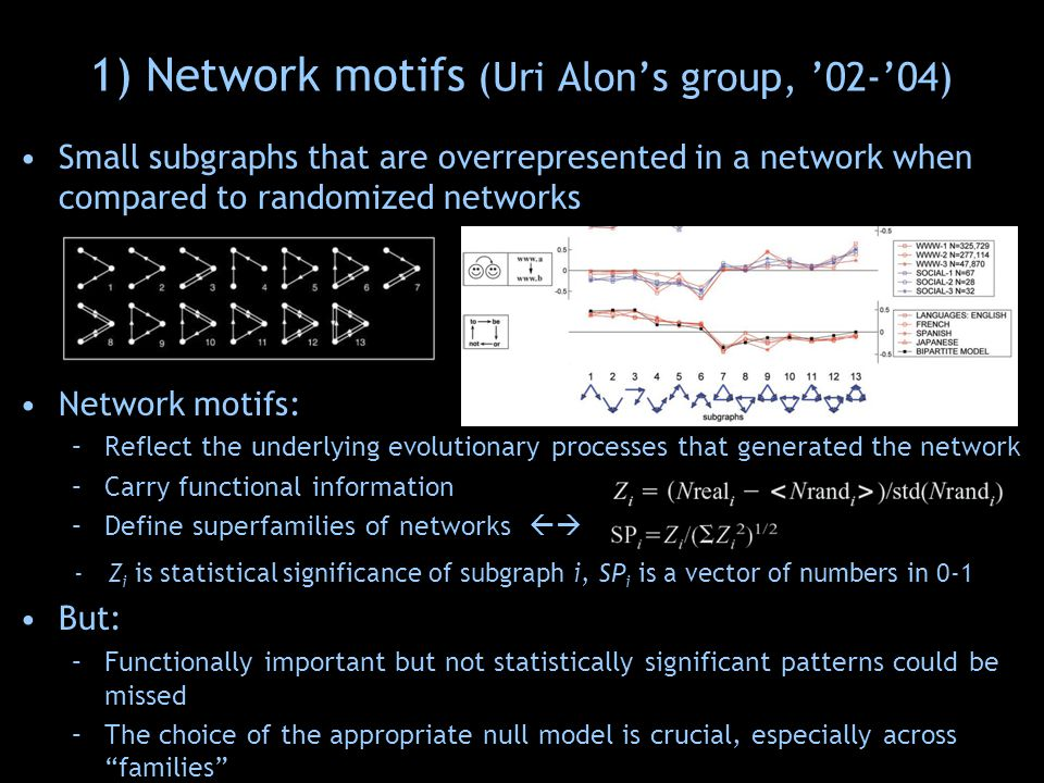 Small subgraphs that are overrepresented in a network when compared to randomized networks Network motifs: –Reflect the underlying evolutionary processes that generated the network –Carry functional information –Define superfamilies of networks  - Z i is statistical significance of subgraph i, SP i is a vector of numbers in 0-1 Also – generation of random graphs is an issue: –Random graphs with the same degree in- & out- degree distribution as data constructed –But this might not be the best network null model 1) Network motifs (Uri Alon's group, '02-'04)