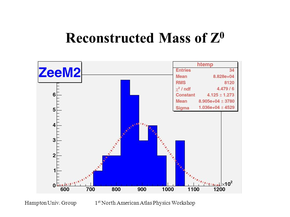 Hampton Univ. Group1 st North American Atlas Physics Workshop Reconstructed Mass of Z 0
