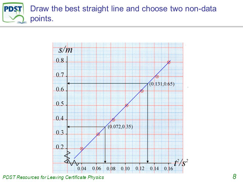 . PDST Resources for Leaving Certificate Physics 8 Draw the best straight line and choose two non-data points.