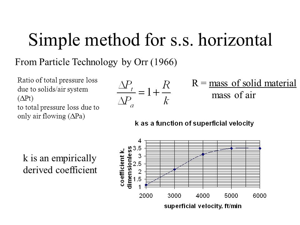 Simple method for s.s. horizontal From Particle Technology by Orr (1966) Ratio of total pressure loss due to solids/air system (  Pt) to total pressu