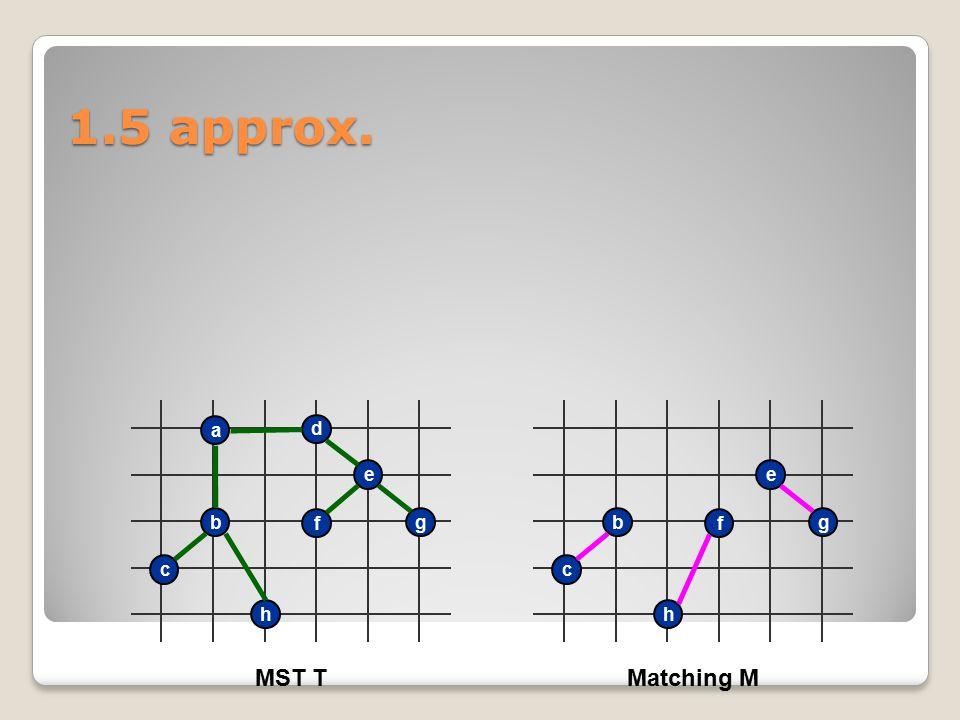 h c b a d e g f MST T h c b e g f Matching M 1.5 approx.