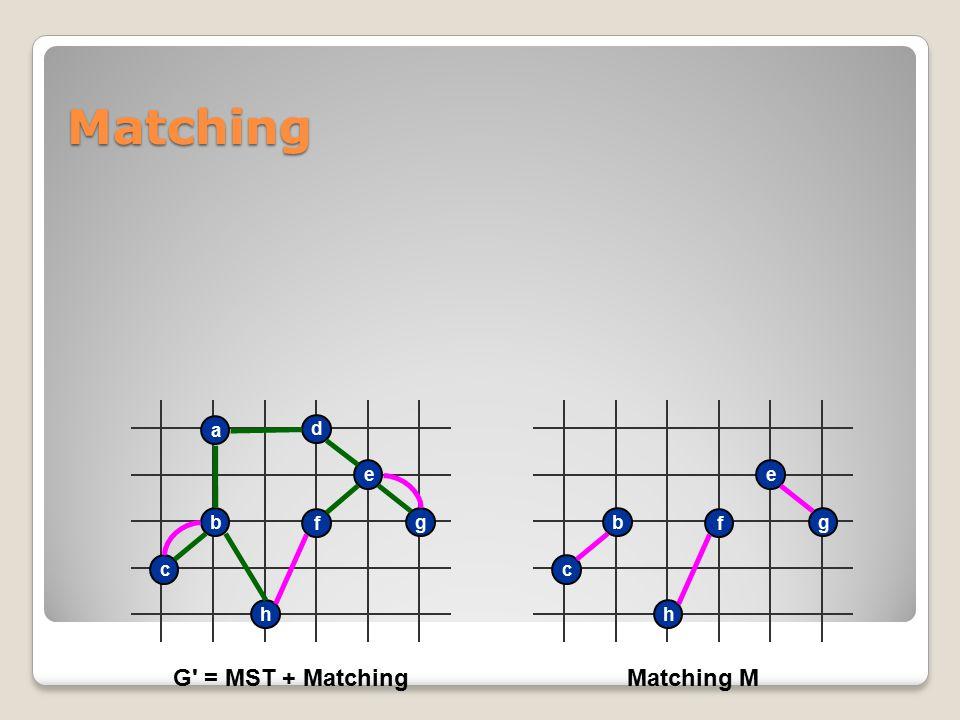 h c b a d e g f G' = MST + Matching h c b e g f Matching M Matching