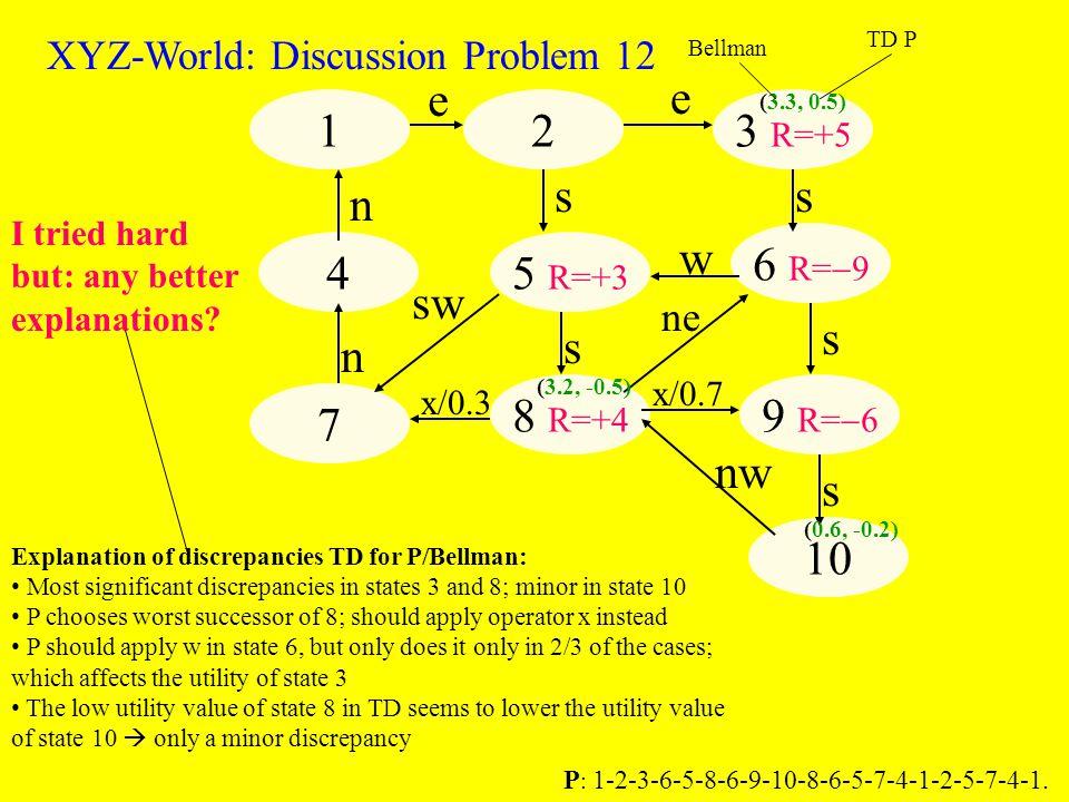 123 R=+5 6 R=  9 9 R=  6 10 8 R=+4 5 R=+3 4 7 e e s s s nw x/0.7 w n sw x/0.3 n s s ne XYZ-World: Discussion Problem 12 (3.3, 0.5) (3.2, -0.5) (0.6, -0.2) Bellman TD P P : 1-2-3-6-5-8-6-9-10-8-6-5-7-4-1-2-5-7-4-1.