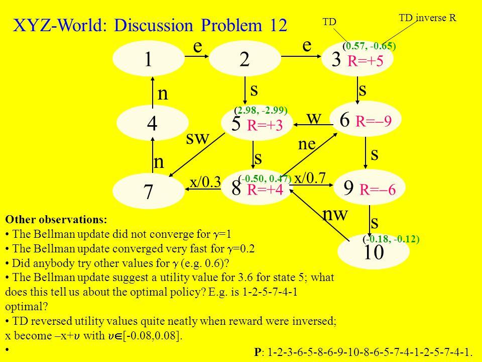 123 R=+5 6 R=  9 9 R=  6 10 8 R=+4 5 R=+3 4 7 e e s s s nw x/0.7 w n sw x/0.3 n s s ne XYZ-World: Discussion Problem 12 (0.57, -0.65) (-0.50, 0.47) (-0.18, -0.12) TD TD inverse R P : 1-2-3-6-5-8-6-9-10-8-6-5-7-4-1-2-5-7-4-1.