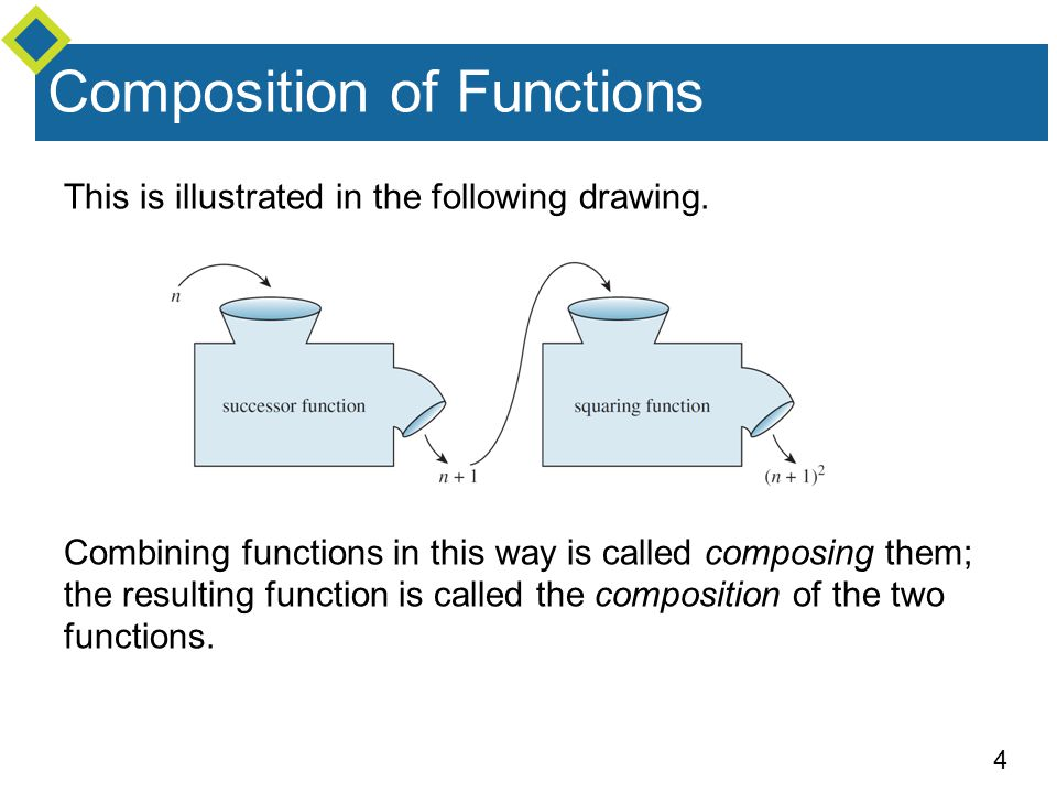 4 Composition of Functions This is illustrated in the following drawing. Combining functions in this way is called composing them; the resulting funct