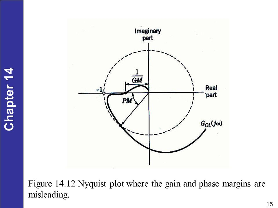 Chapter 14 15 Figure 14.12 Nyquist plot where the gain and phase margins are misleading.