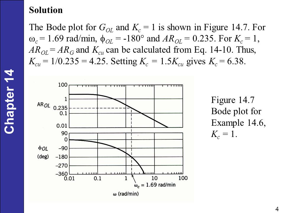 Chapter 14 4 Solution The Bode plot for G OL and K c = 1 is shown in Figure 14.7. For ω c = 1.69 rad/min,  OL = -180° and AR OL = 0.235. For K c = 1,